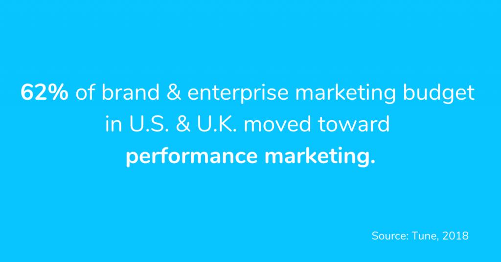Performance-Marketing-Statistics-in-US-UK