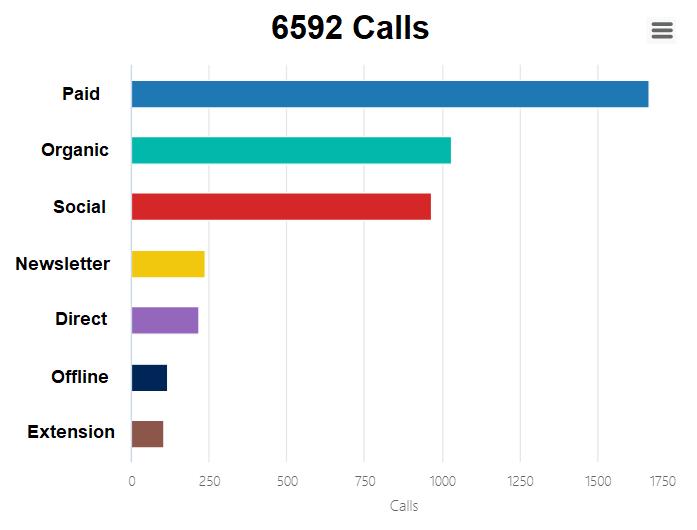 Calls per channel